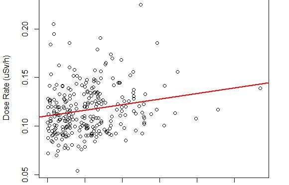 background radiation level to elevation correlation