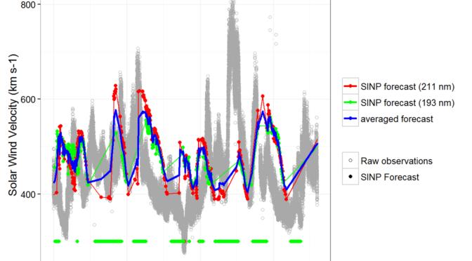 MSU SINP Solar Wind Velocity Forecast