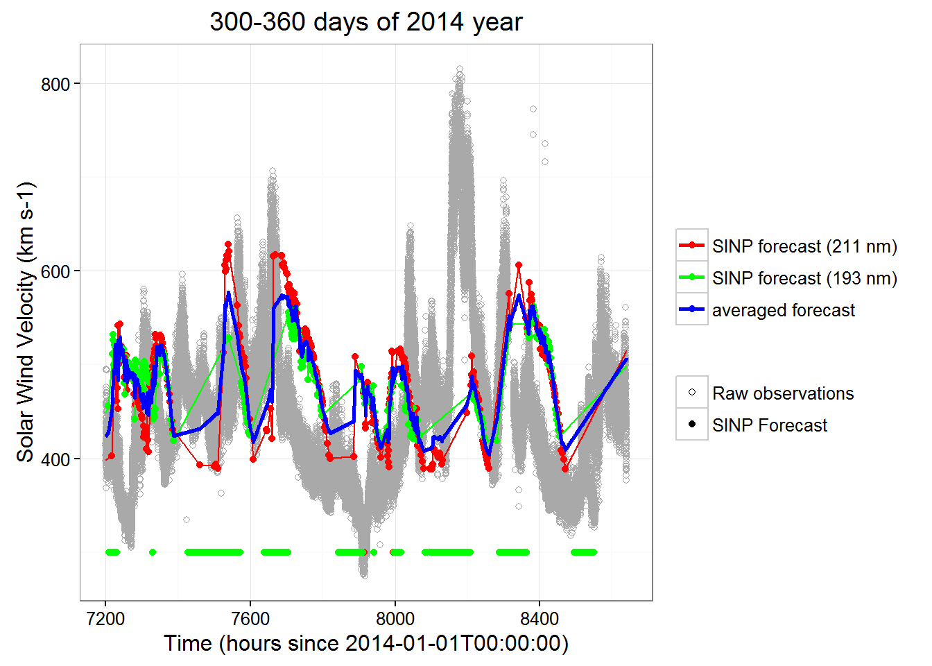 SINP solar wind forecast assessment