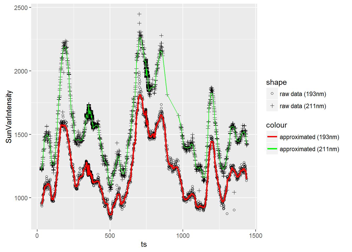 Solar wind predictors: SunVarIntensity