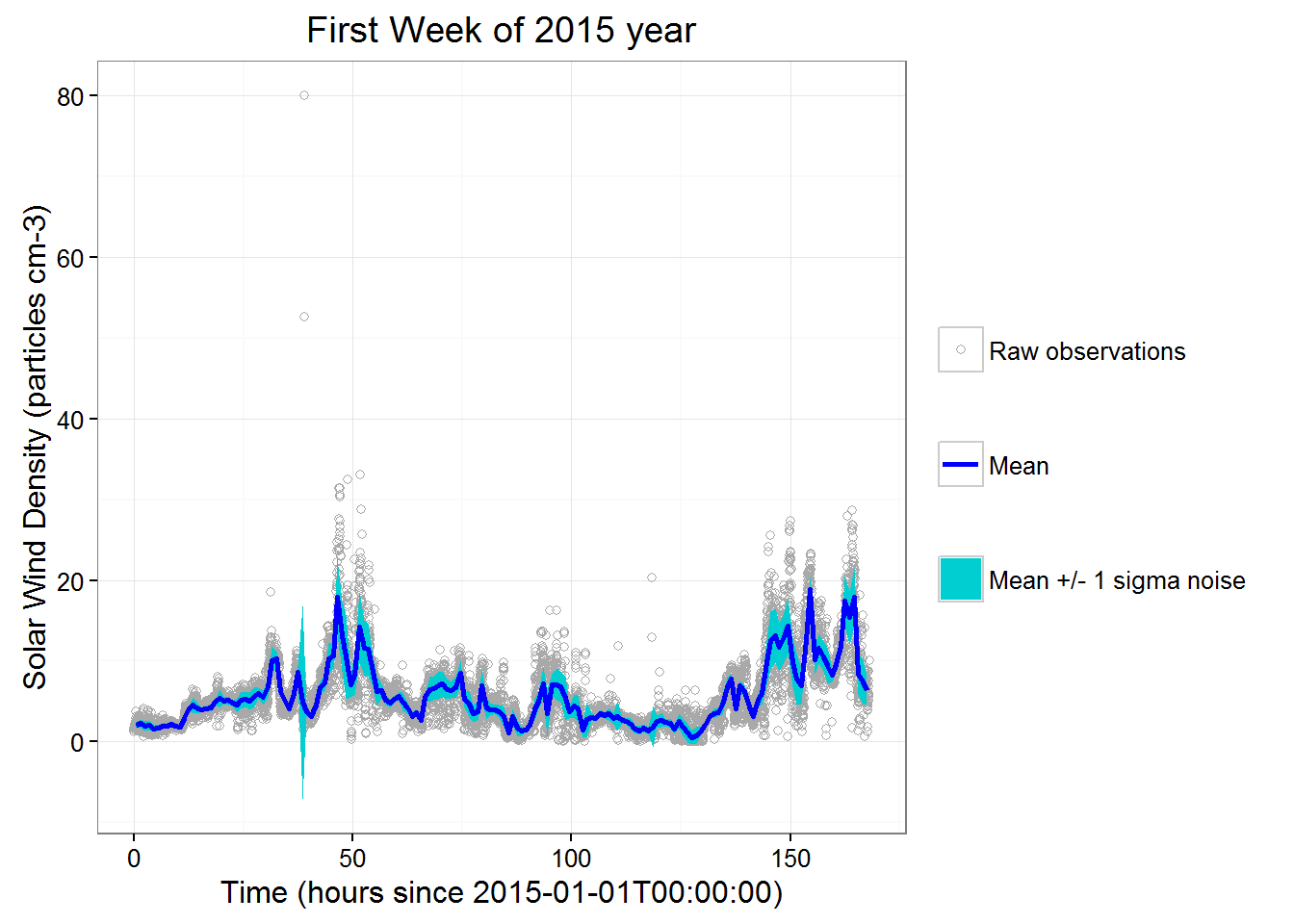 solar wind observations - density: first week of 2015