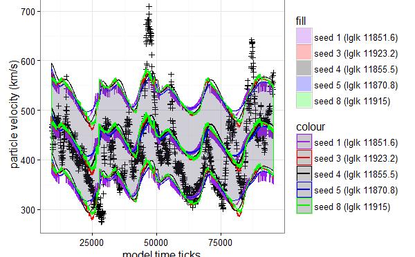 Solar wind computational model