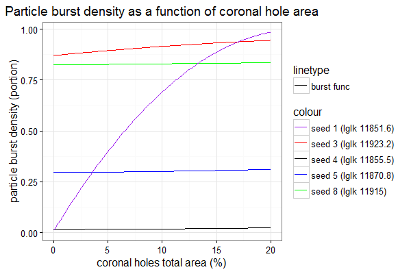 Particle burst density as a function of coronal hole area