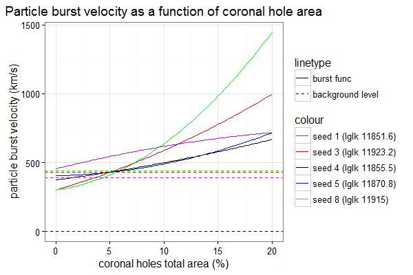 Particle burst velocity as a function of coronal hole area
