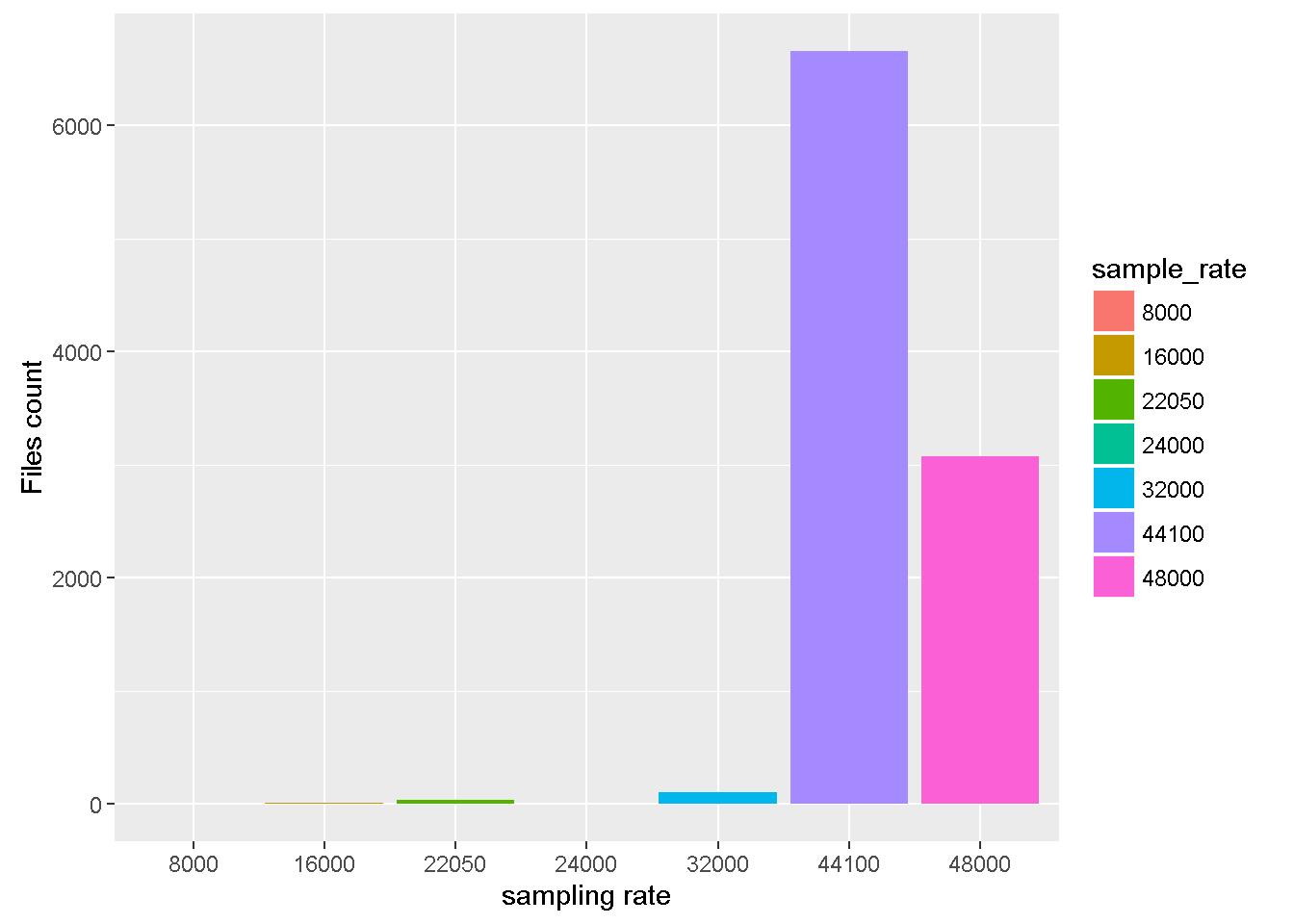 xeno canto sampling rate